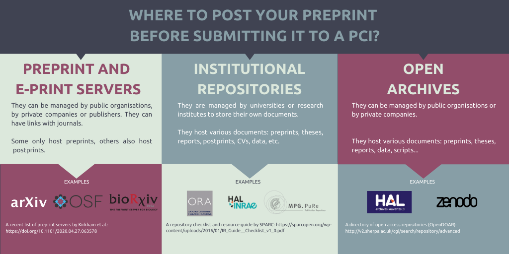 where to post your preprint